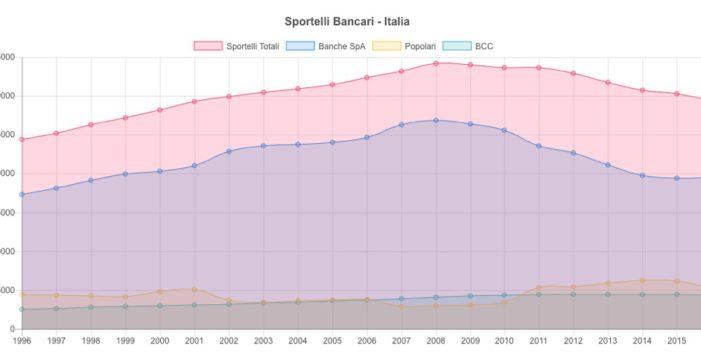 Sportelli bancari in Italia