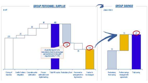 """Gruppo Creval: la difficile trattativa con la nuova """"public company"""""""